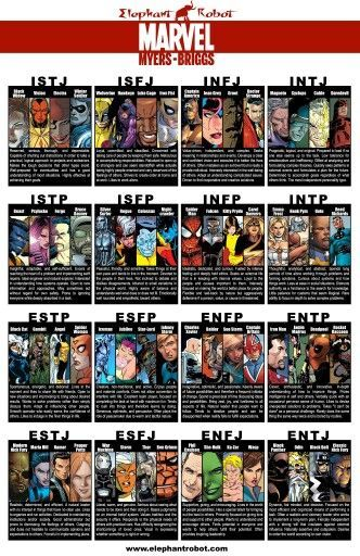 17 best images about marvel universe the avengers myers briggs marvel personality type connections cool