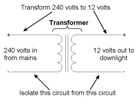 Electrical transformer schematic diagram   http://www.judgeelectrical.co.uk/domestic-electrical/explanations/electrical-transformers.html