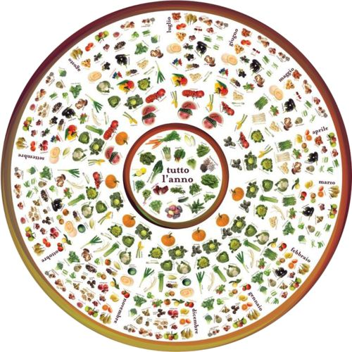 Eataly, Ruota del cibo di stagione. Seasonal food wheel from Eataly.