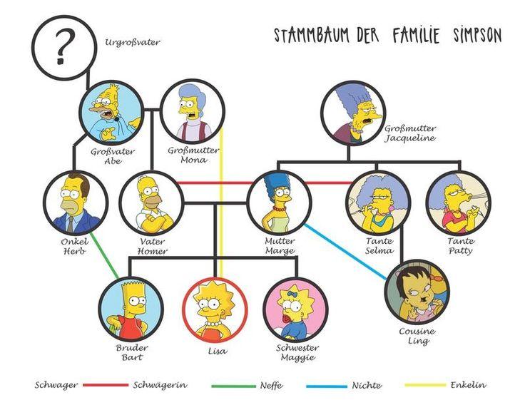 Simpsons family tree in German.jpg