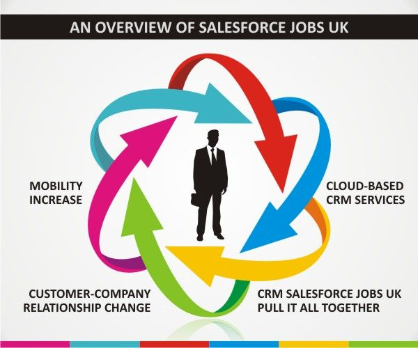 salesforce.com job uk provide a facility of searching jobs with a perfect ease for the individuals. For instance, an individual is looking for the job in respect of event planner, urban planner, financial planner and as well as construction planner, can easily each at the job site and look for the distinct job vacancies.