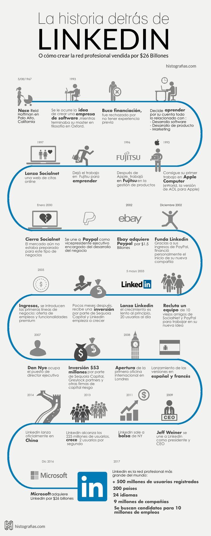 infografía que cuenta la historia de linkedin y su fundador de Reid Garret, desde el nacimiento de su fundador hasta el año 2017.