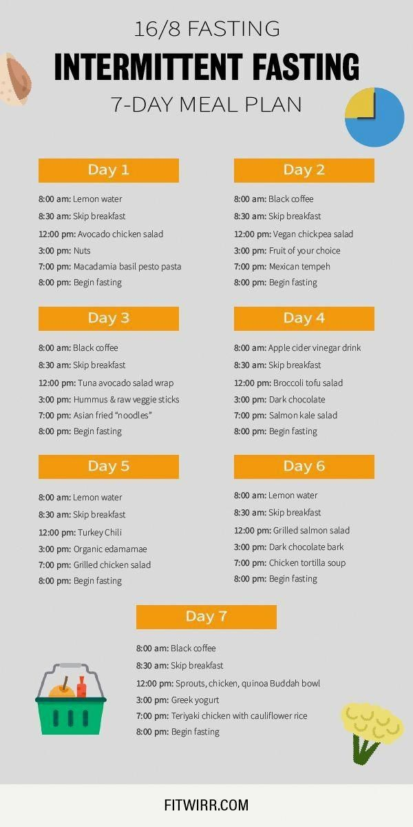 Vegetarian Keto Diet Plan No Egg Easyketogenicdietplan 7 Day Meal Plan Diet And Nutrition Ketogenic Diet Meal Plan
