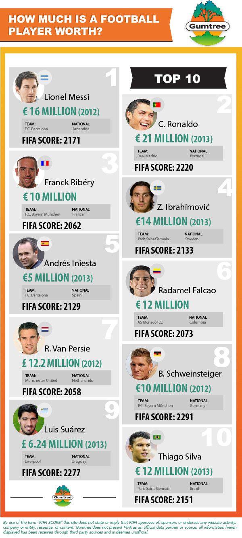 Good Infographics Sports Football players, Soccer