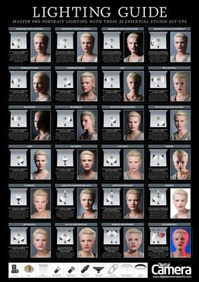 If you're looking to learn more about how to light portraits then you might find this Portrait Lighting Setup poster to be helpful. It contains 24 different portrait lighting setups using a variety of lighting gear and lighting patterns. Click the image to see it up large. Also check out some of the further reading …