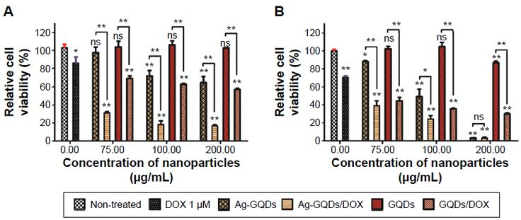 Figure 6 Relative cell viability of cells after treatment for 24 hours with Ag-GQDs, ...