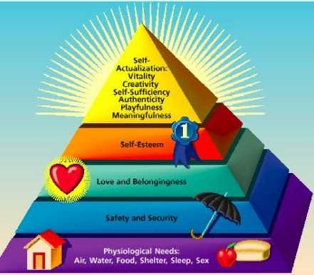 Maslow's hierarchy of needs is a theory in psychology, proposed by bAbraham Maslow in his 1943 paper A Theory of Human Motivation. Description from teddbenson.com. I searched for this on bing.com/images
