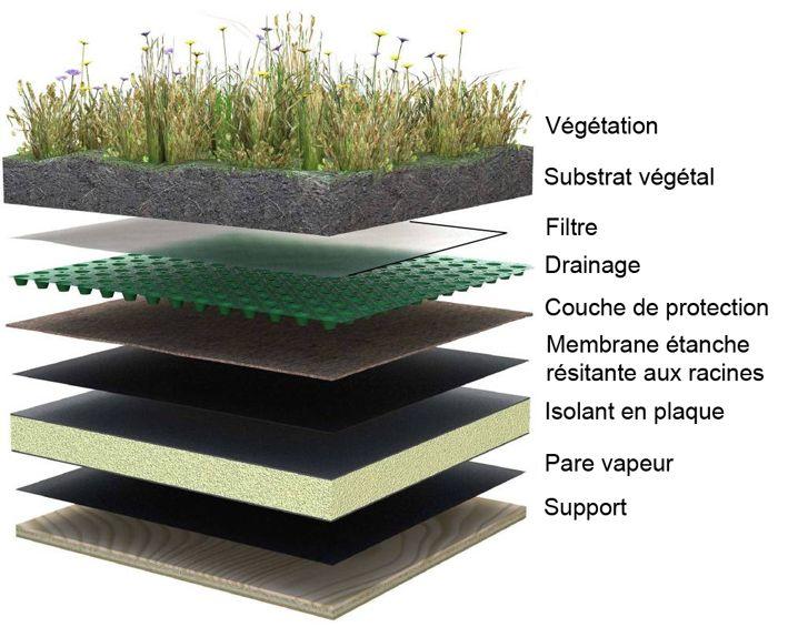 les 25 meilleures id es de la cat gorie toit vegetal sur pinterest eco design verre design et. Black Bedroom Furniture Sets. Home Design Ideas