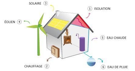 Eco Energie Solutions | Conseiller en rénovation énergétique