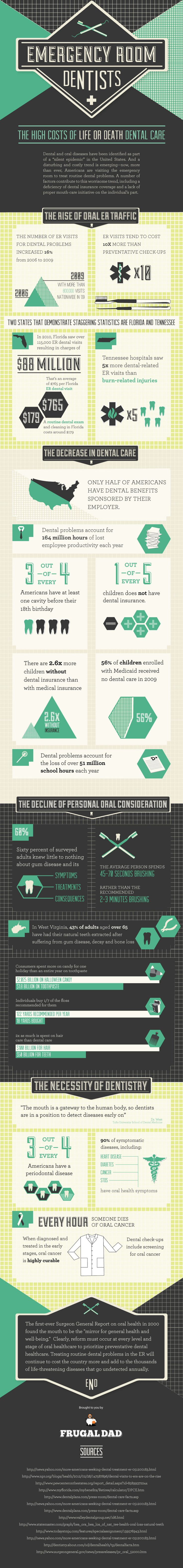 Emergency Room Dentists Infographic. Paul L. Vitsky, DDS - pediatric dentist in Fredericksburg, VA @ www.fredericksburgpediatricdentist.com