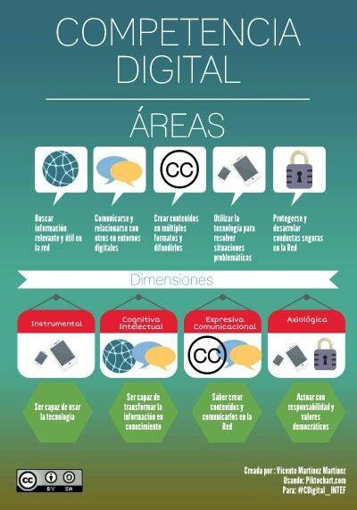 Areas de la Competencia Digital