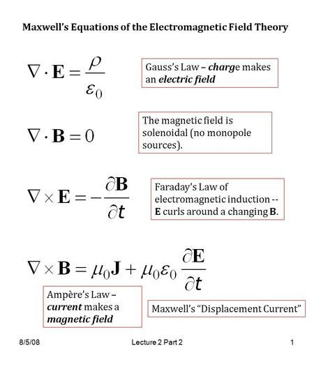 magnetic field formula
