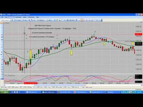 100 Best Images About Emini Futures Charts On Pinterest