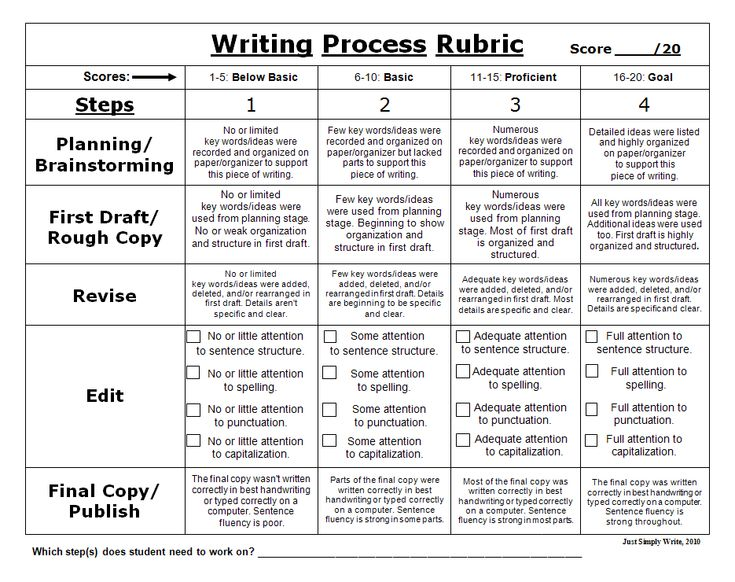 middle school writing process rubric
