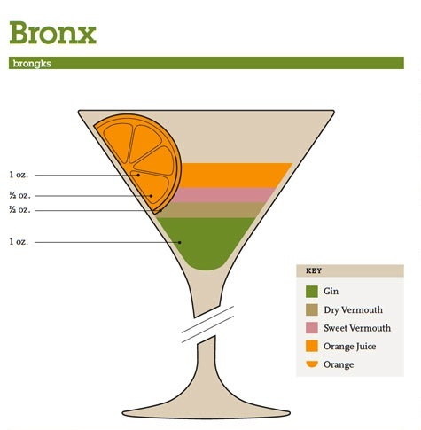 Mix Drink Cocktail Guide - Bronx