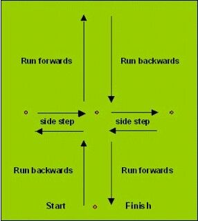 Soccer workout - start running forward and end backward. Face one way the entire time.