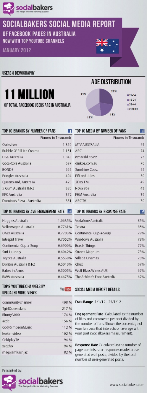 How do Australian Facebook pages perform on engagement rate and response rate?  Thanks to socialbakers for the Social Media Report. #socialface