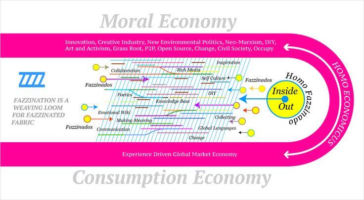 Moral and Consumption Economy vs Fazzination