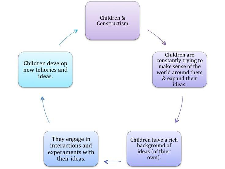 Vygotsky Classroom Design ~ Best images about constructive program planning on