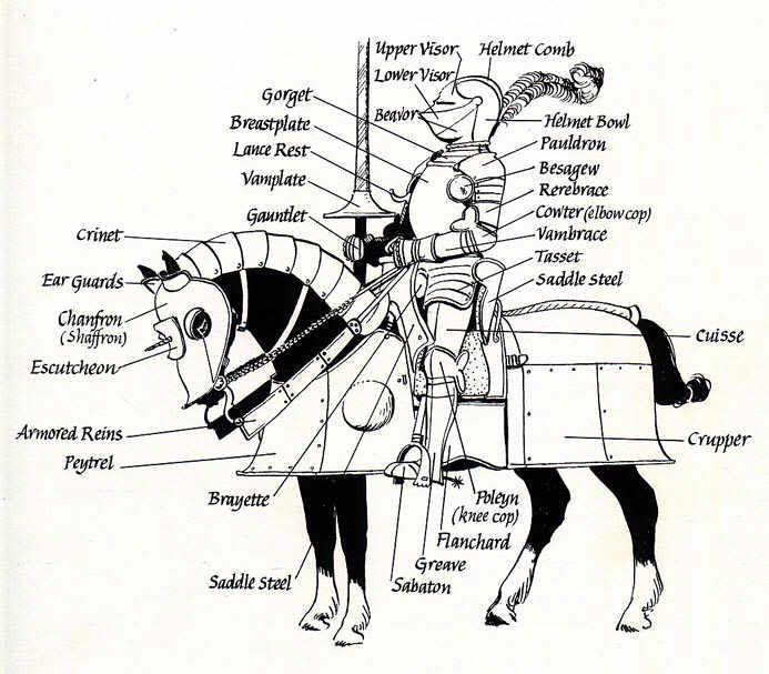 diagram of armor for knight and his destrier. The peytrel is sometimes poitrel or peitrel.