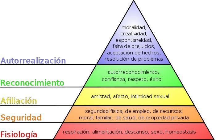 Pirámide de Maslow - Wikipedia, la enciclopedia libre