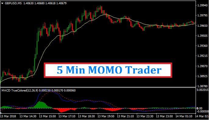 5 Min Momo Trader Mt4 Forex Trading System Forex Trading Strategies