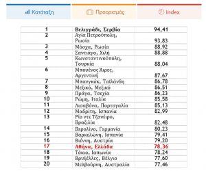 Η σχέση ποιότητας-κόστους είναι σίγουρα ένα από τα βασικότερα κριτήρια, ειδικά όσον αφορά στα ταξίδια. Ποιοι προορισμοί διαμορφώνουν τους 100 best value για το 2016; Ποια πόλη της Ελλάδας και ποια…