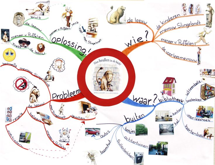 Met een mindmap kun je goed een boek samenvatten.  Jong geleerd oud gedaan mindmappen met kleuters. Er hoort een informatieve website bij. #Mindmaps #beeldwoordenweb