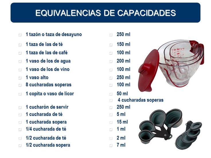 EQUIVALENCIA DE CAPACIDADES - 1 taza de desayuno, 1 taza de las de té, 1 taza de las de café, 1 vaso de los de agua, 1 vaso de los de vino, etc., ¿a cuántos ml. equivalen?    Más info en «PESOS DE MEDIDAS CASERAS DE USO HABITUAL»  http://slideplayer.es/slide/27889/