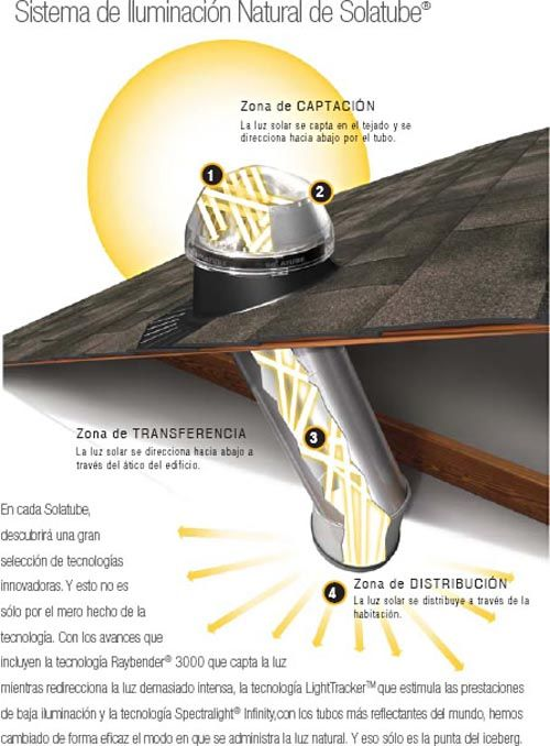 77 best sustainability and ecology sostenibilidad y - Iluminacion sin electricidad ...