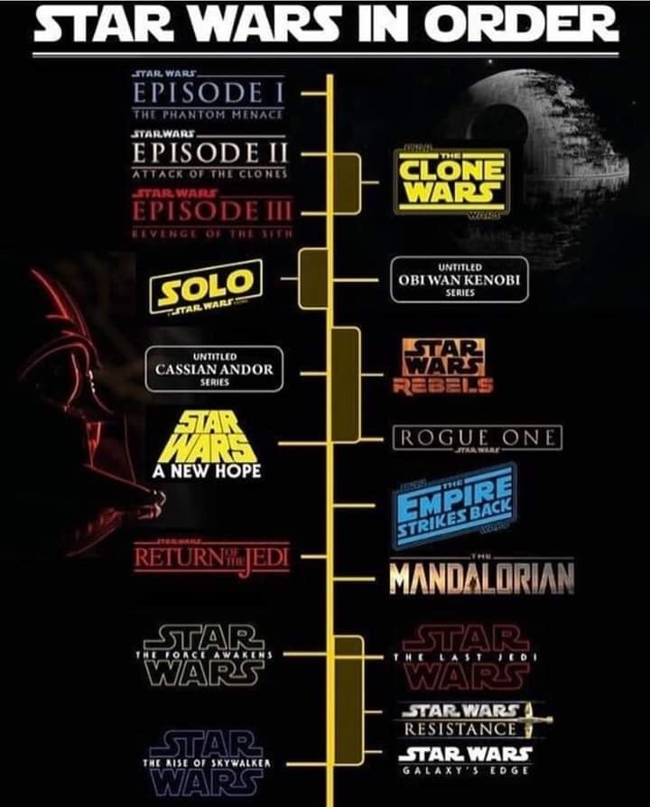 Star Wars In Order Star Wars Timeline Star Wars Movies Order Star Wars Images