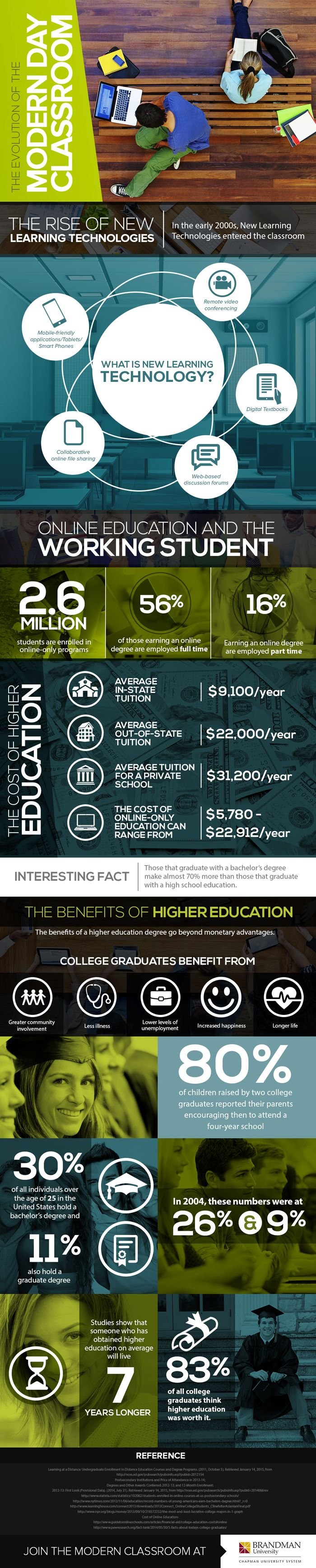 """The Evolution of the Modern Day Classroom"" (#INFOGRAPHIC)"