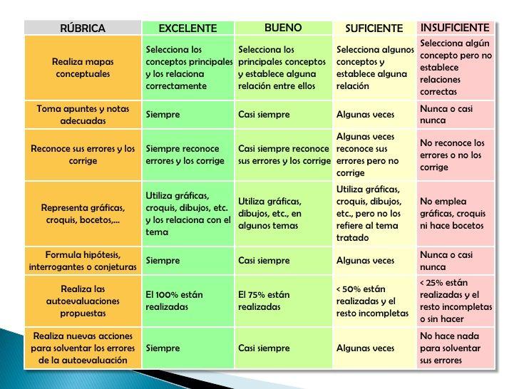 Mejores 28 im genes de r bricas en pinterest evaluacion for Curso de cocina basica pdf