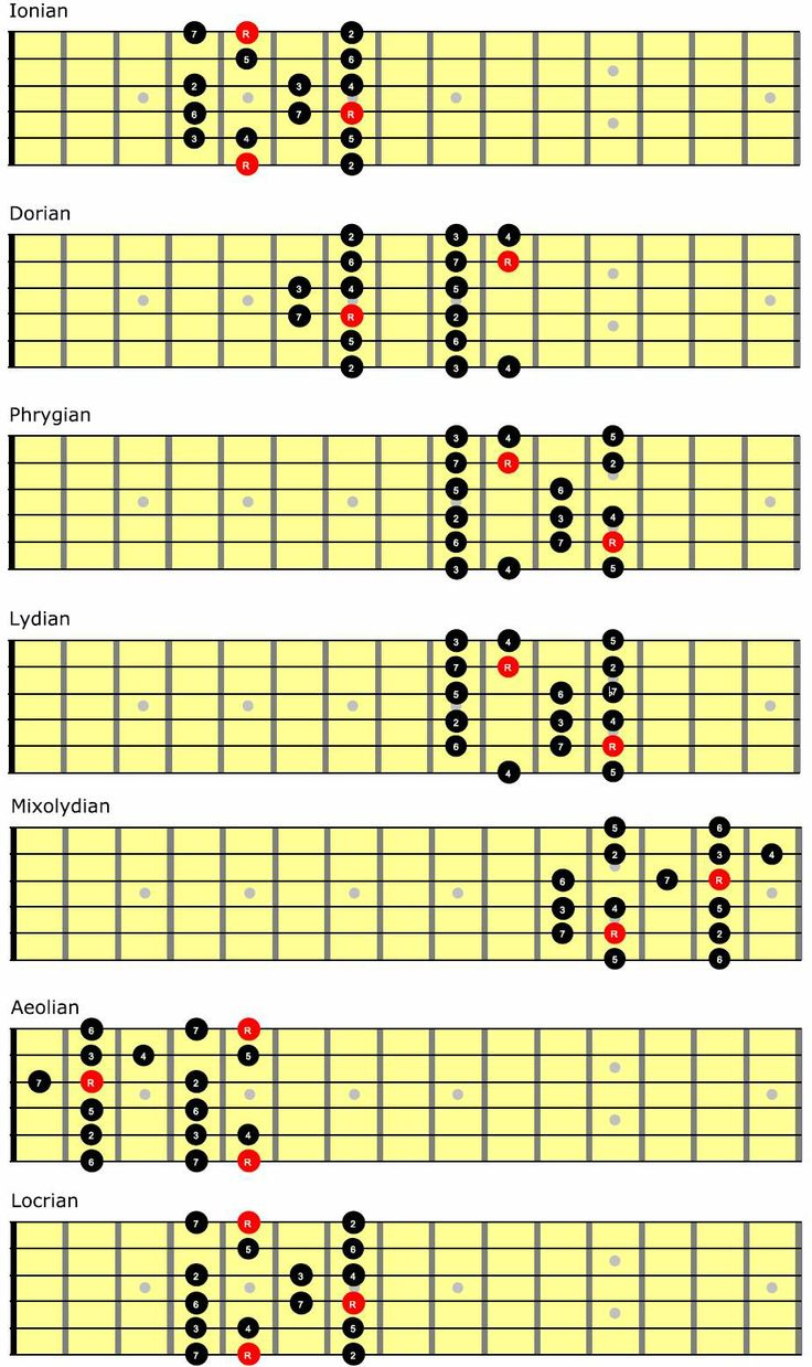 how to read guitar scales