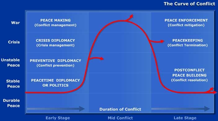 The Curve of Conflict