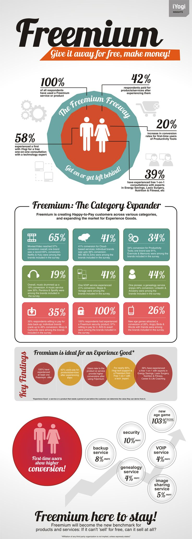 """A lot of great infographics are produced these days to communicate ideas. We like this one to explain the Freemium model. For those interested in this topic Chris Anderson's book """"Free"""" is a great read. The unabridged audio edition is available online for free. (Very clever)"""