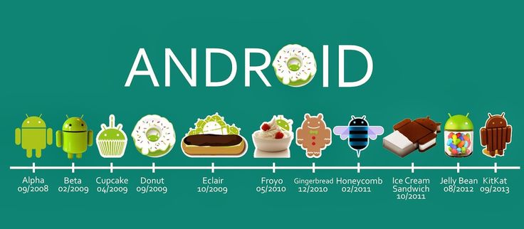 The list of Android versions from Alpha,,Beta,Cupcake,Donut,Eclair,Froyo,Gingerbread,Honeycomb,Ice cream sandwich,Jellybean,Kitkat and next may be Lollipop