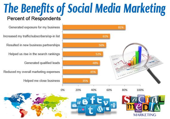 Benefits of Social Media Optimization Generate unique customers Increase traffic Improve Search engine ranking