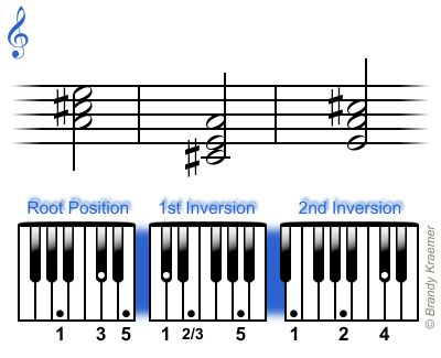 Piano piano chords eb : 1000+ images about Piano on Pinterest | Rocking chairs, Music ...