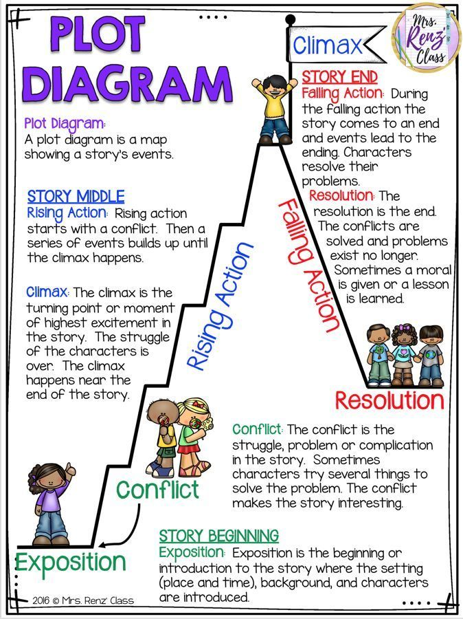 ELA Reference Chart Student Tool or Language Arts Student