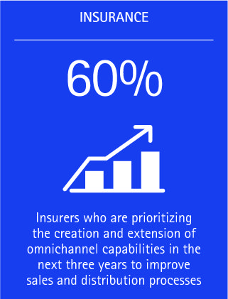 More than half of insurers surveyed (60 percent) are prioritizing the creation and extension of omnichannel capabilities in the next three years to improve their sales and distribution processes.