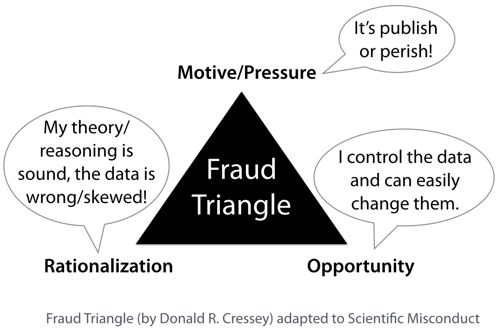 fraud_triangle_for_scientific_misconduct_small.png