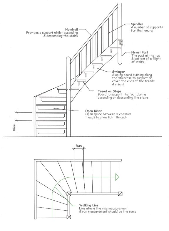 The most mon stair parts include: iron balusters, wood