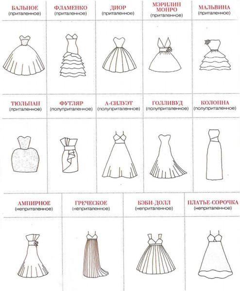 Виды фигур и свадебное платье