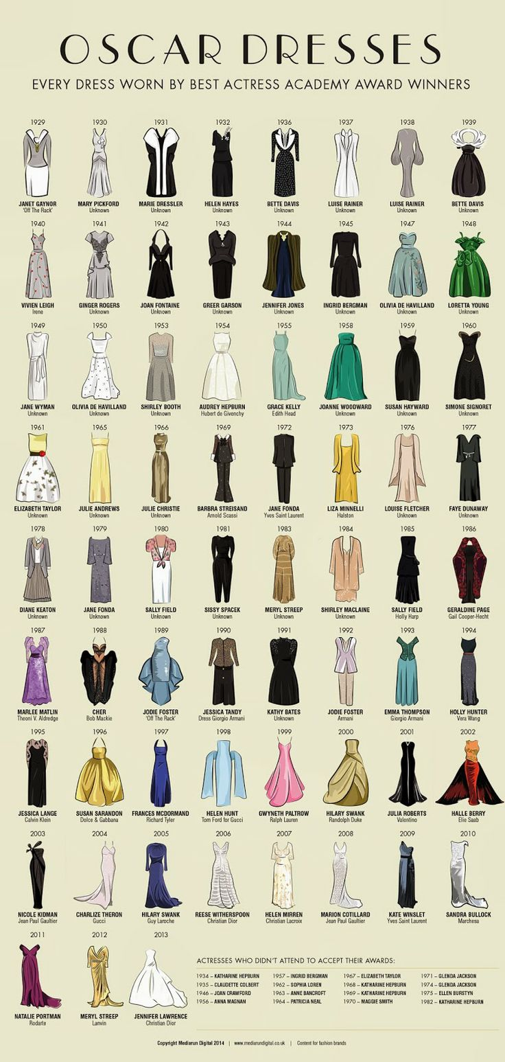 Every Oscar Dress Worn by Best Actress Academy Award Winners