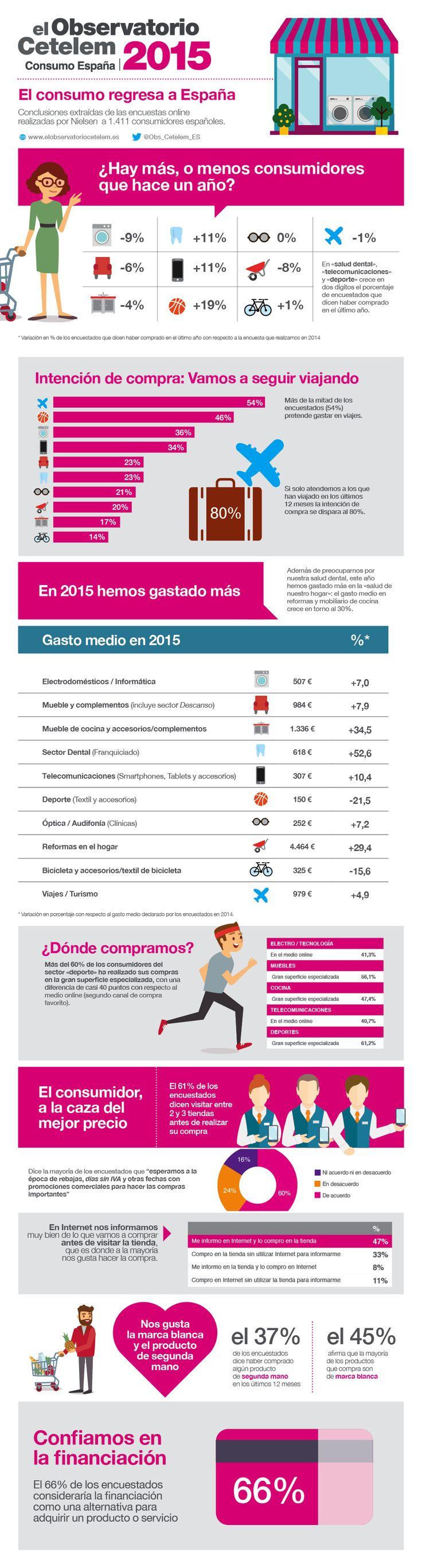 El consumo regresa a España - Infografía resumen del informe del Observatorio Cetelem Consumo en España 2015