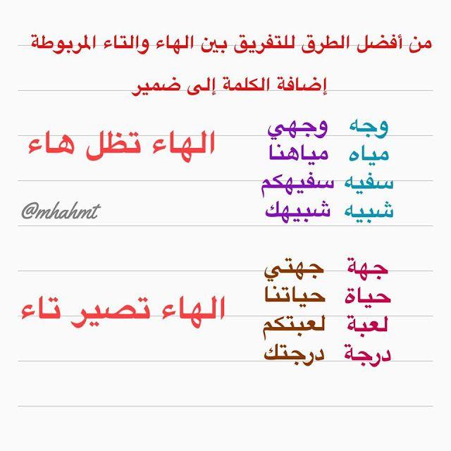 مدونة سيد امين Sayed Amin Blog قواعد اللغة العربية الميسرة Learn Arabic Language Learn Arabic Alphabet Learn Arabic Online