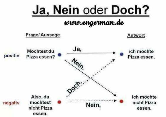 Learn German | VK