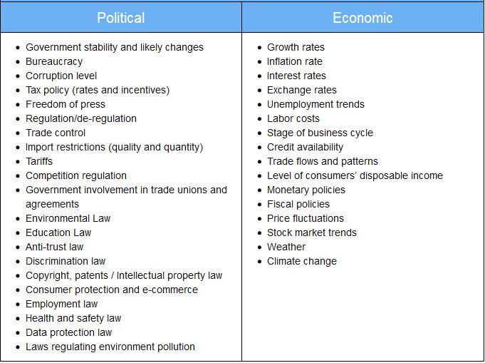 Example Of Political And Economic Factors Pestel Matrix