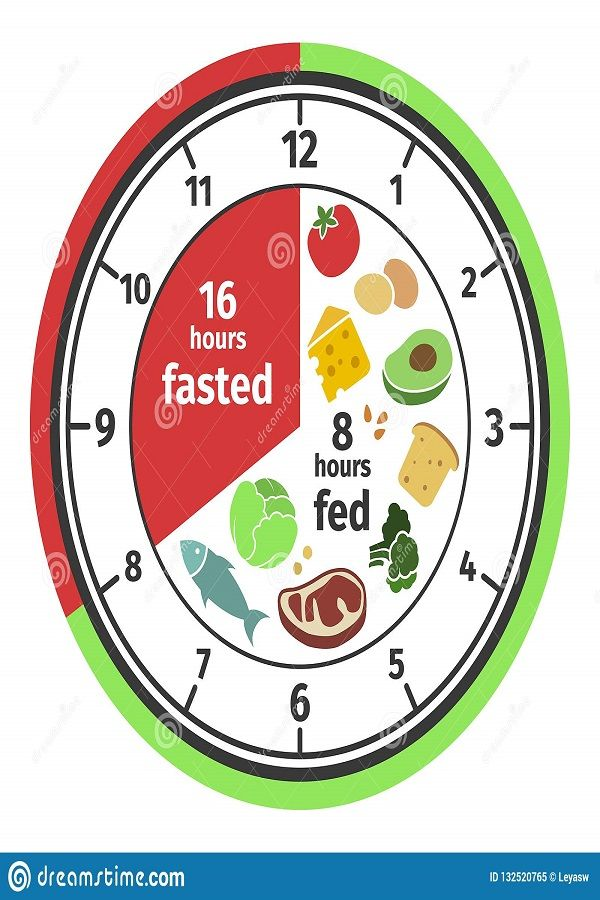 11 Benefits of Intermittent Fasting(IF) – The Ancient Secret to Weight Loss –